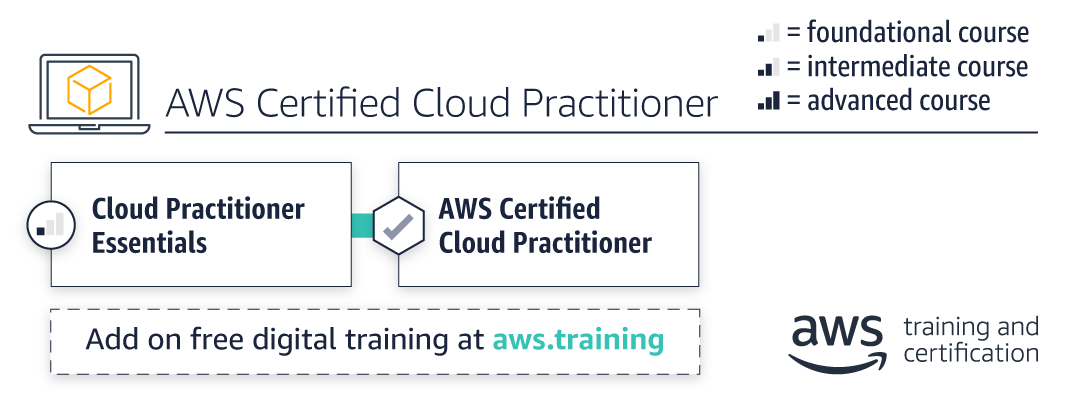 path_cloud-practitioner