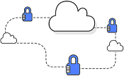 Security and compliance aspects of the AWS platform and the shared security model