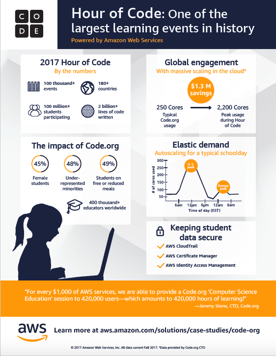Hour of Code Inforgraphic 2017