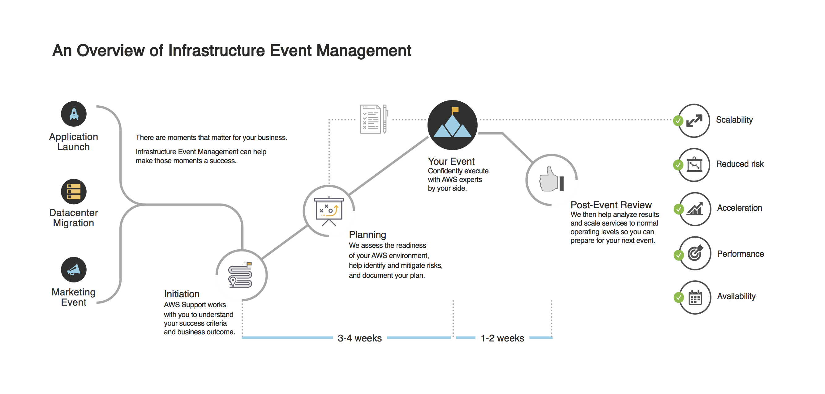 Overview of Infrastructure Managment
