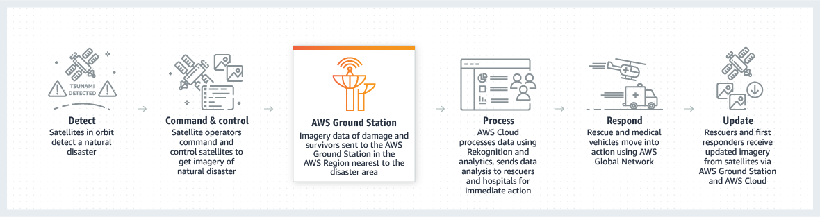https://aws.amazon.com/ko/ground-station/