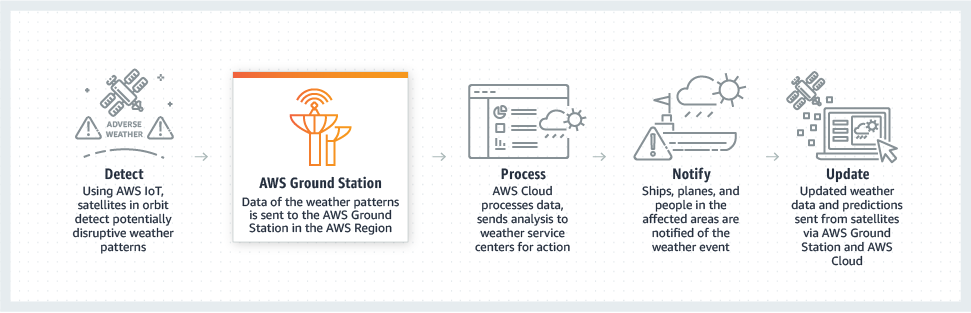 AWS Ground Station