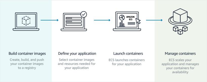 AWS   Amazon EC2 Container & Konfigurationsmanagement