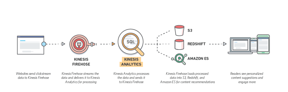 KinesisAnalytics_LP_Digital Marketing