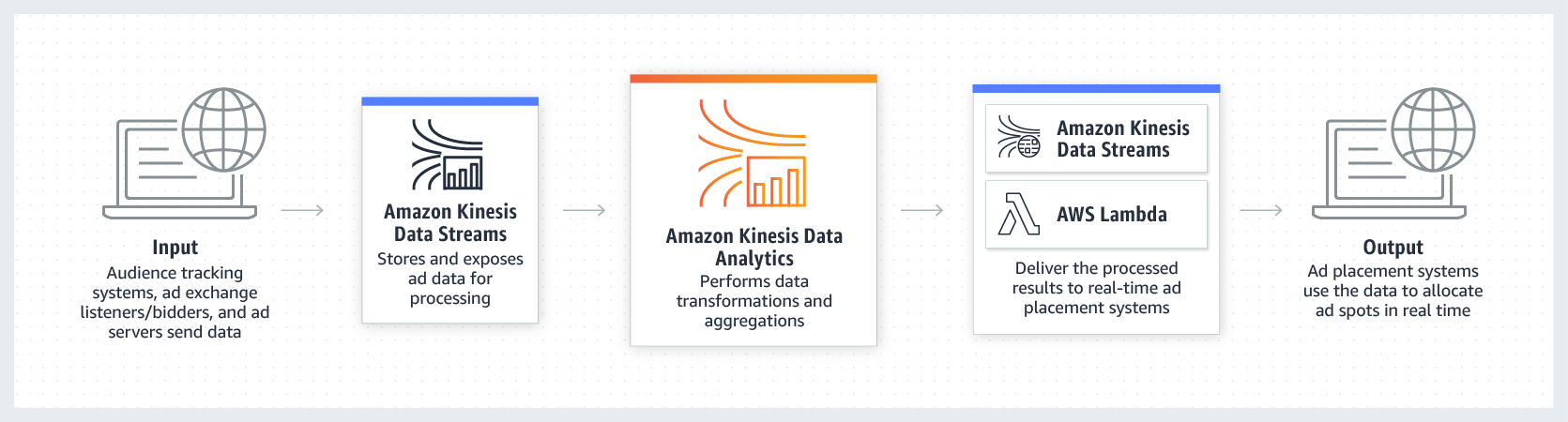 Product-Page-Diagram_Kinesis-Data-Analytics-Ad-Tech