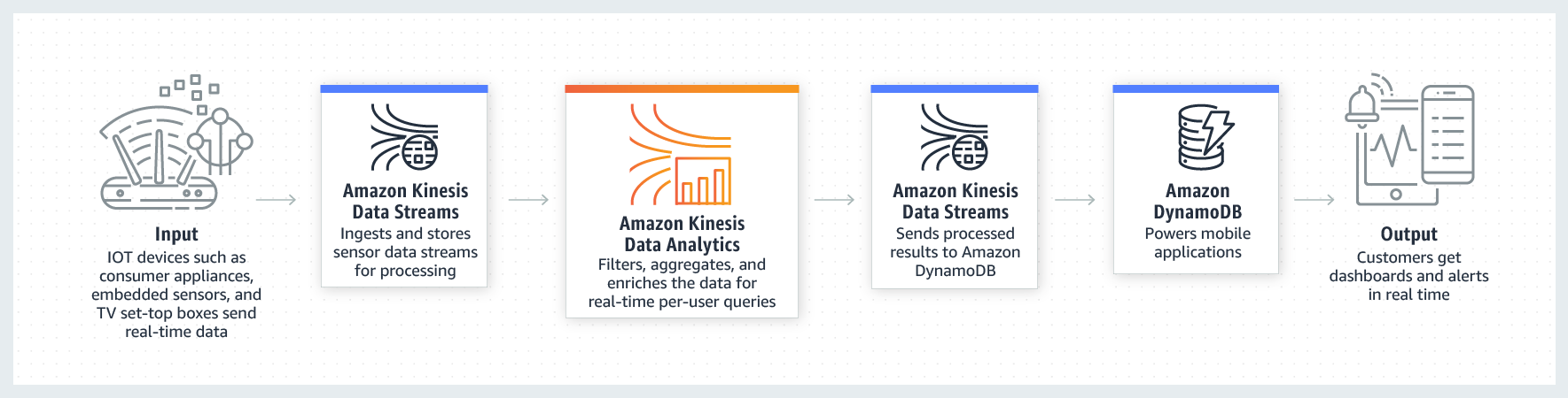 Product-Page-Diagram_Kinesis-Data-Analytics-IoT