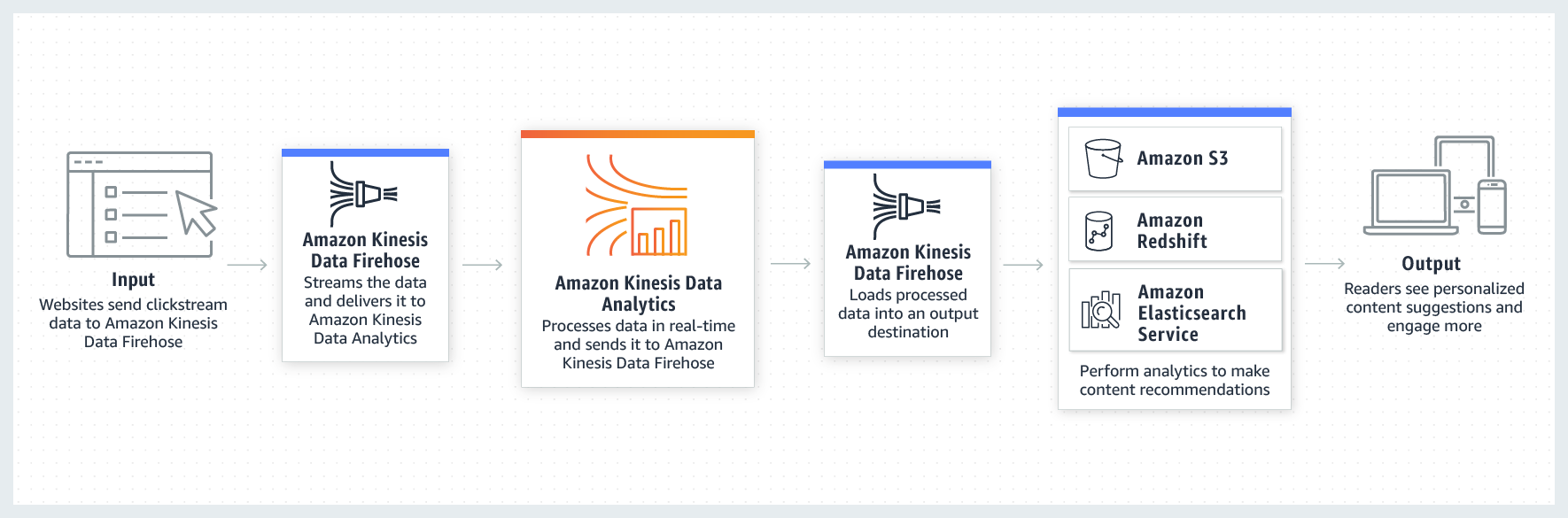 Product-Page-Diagram_Kinesis-Data-Analytics-Real-Time-Log-Analytics
