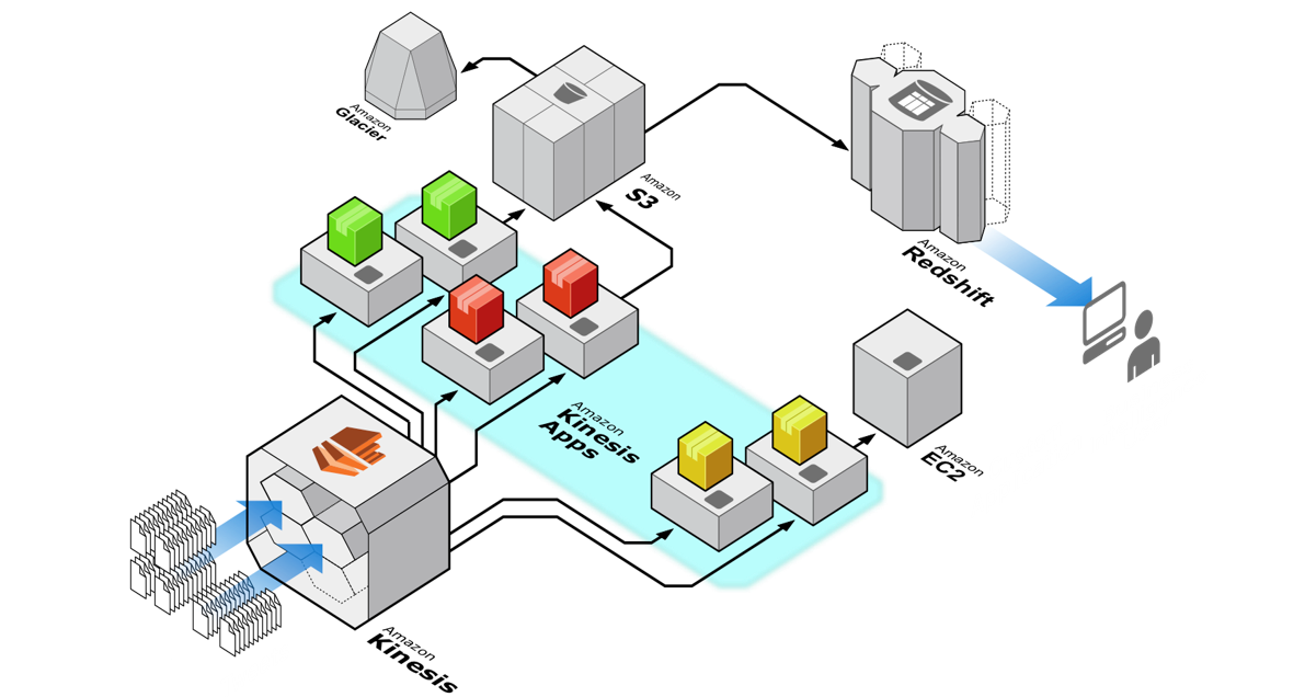 Amazon Kinesis Data Streams as a big data solution
