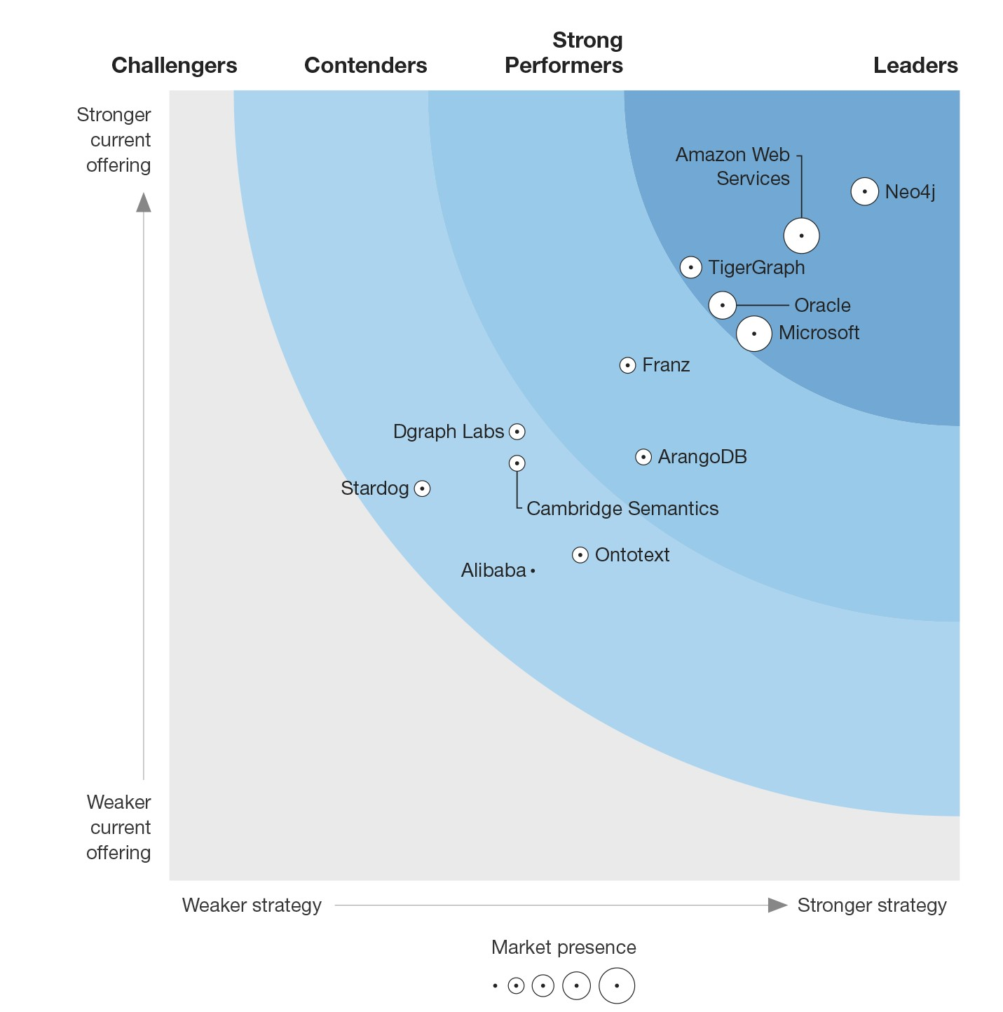 Forrester-Wave-Graph-Data-Platforms-Q4-2020-v2