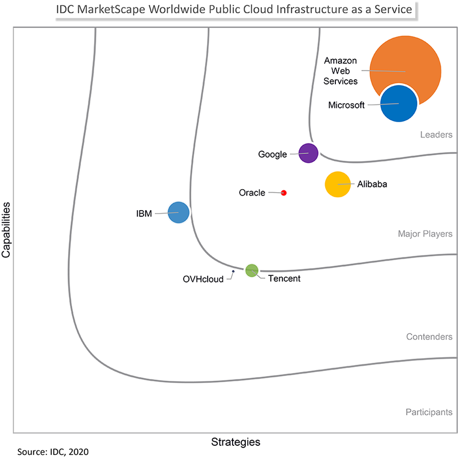 IDC MarketScape: Worldwide Public Cloud Infrastructure as a Service 2020