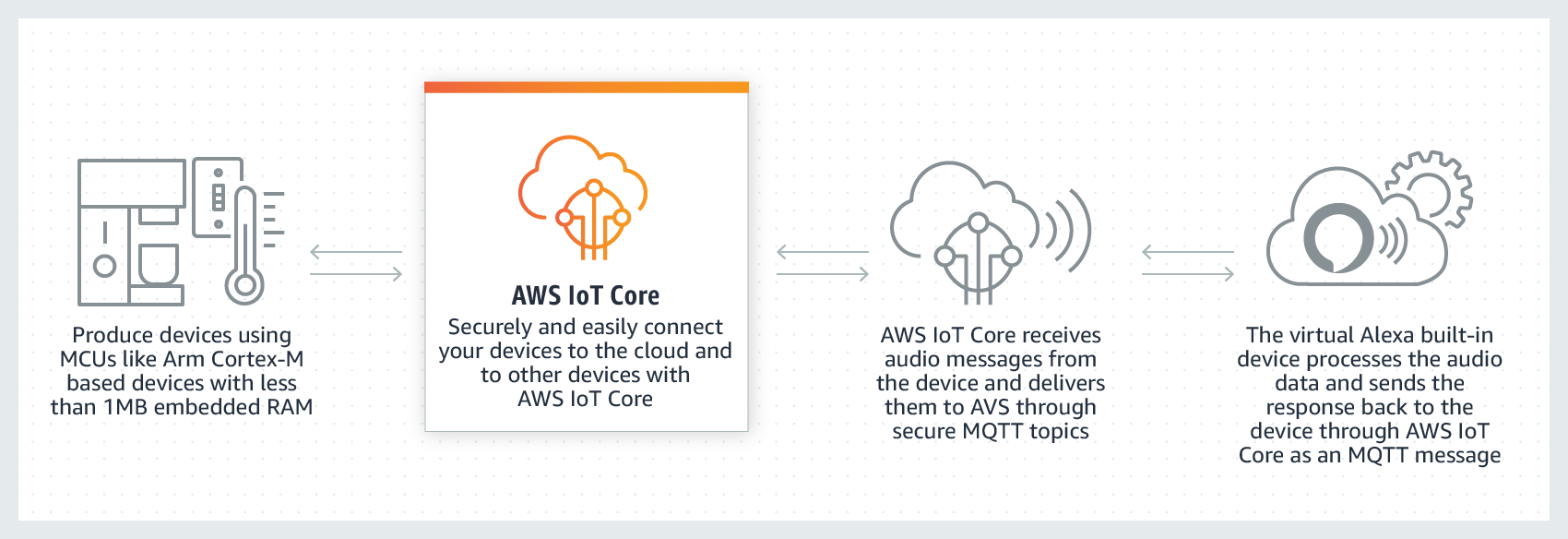 Usar o AWS IoT Core para ler e definir o estado do dispositivo
