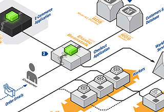 Aws application architecture center aws ecommerce02 thumb ccuart Image collections