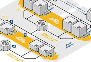 AWS Architecture Center