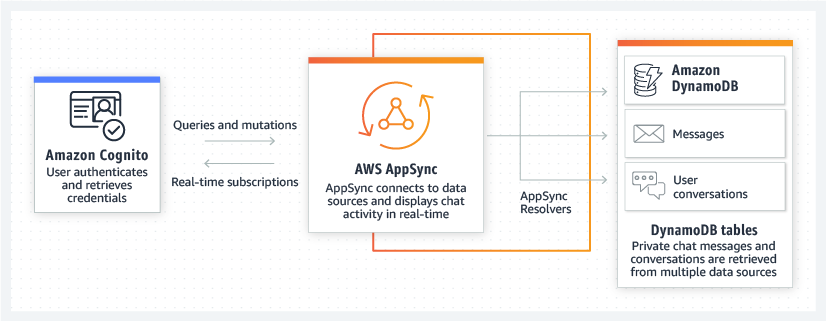 Product-Page-Diagram_AppSync_DynamoDB_Mobile-Backends