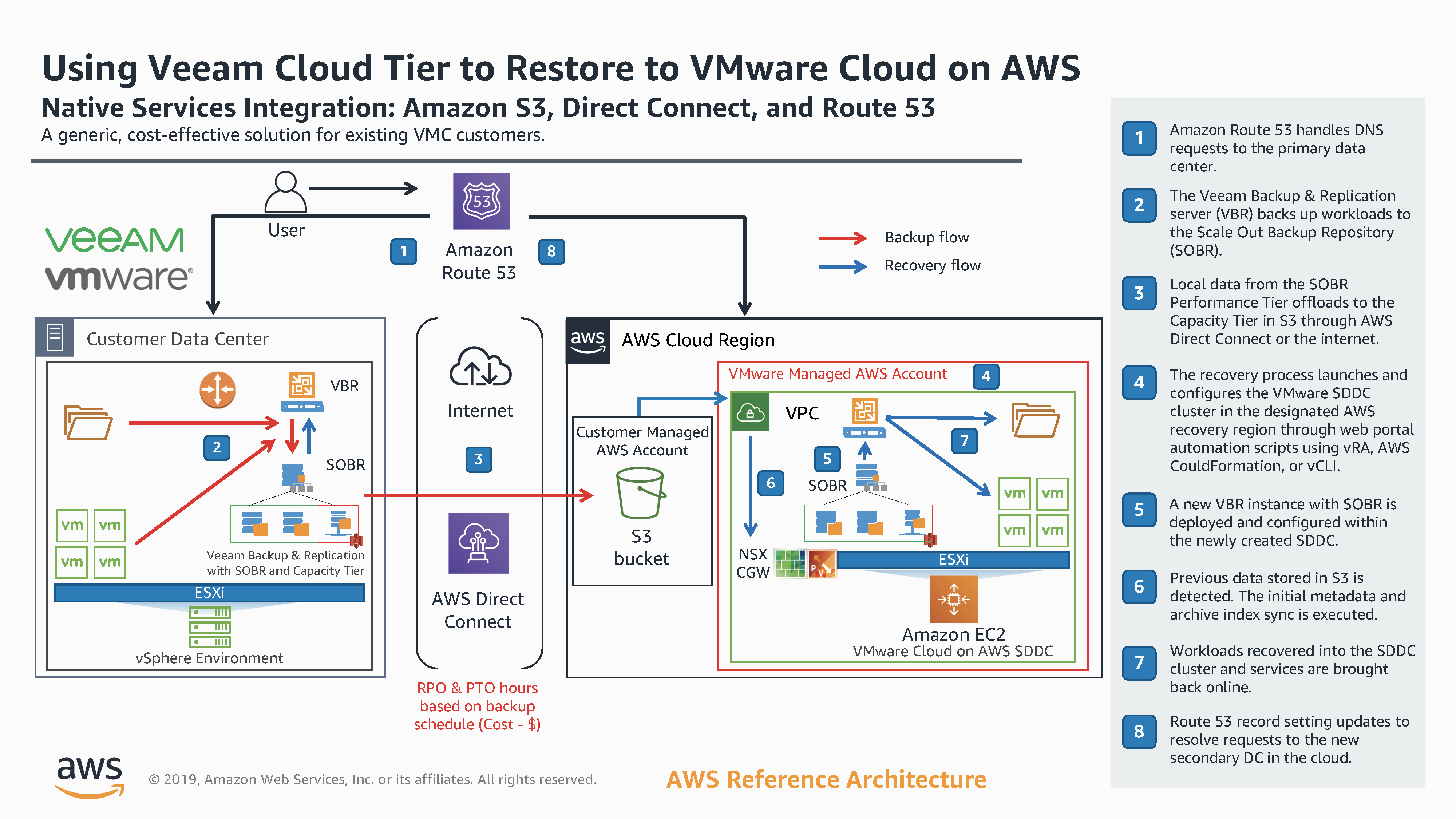 Using_Veeam_Cloud_Tier_to_Restore_to_VMware_Cloud_on_AWS