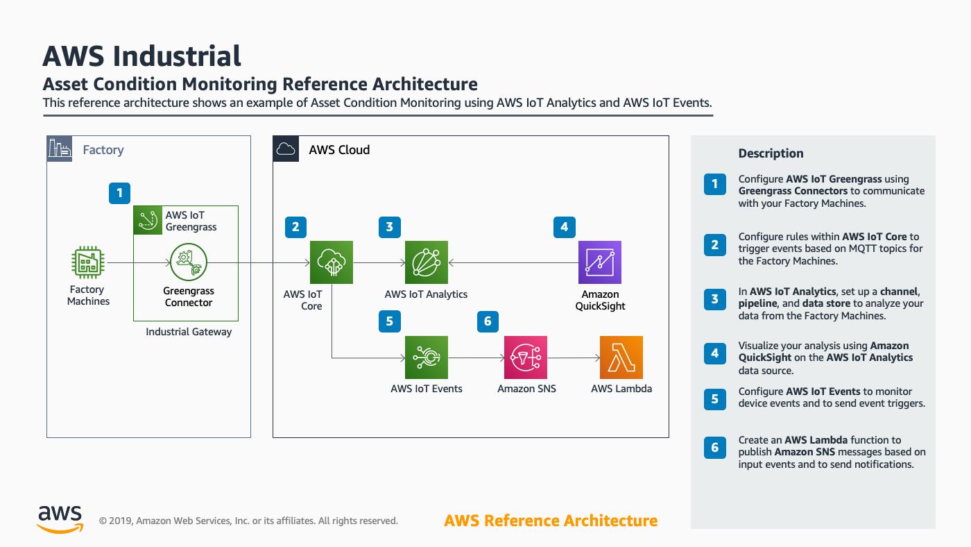 AWS Architecture Center