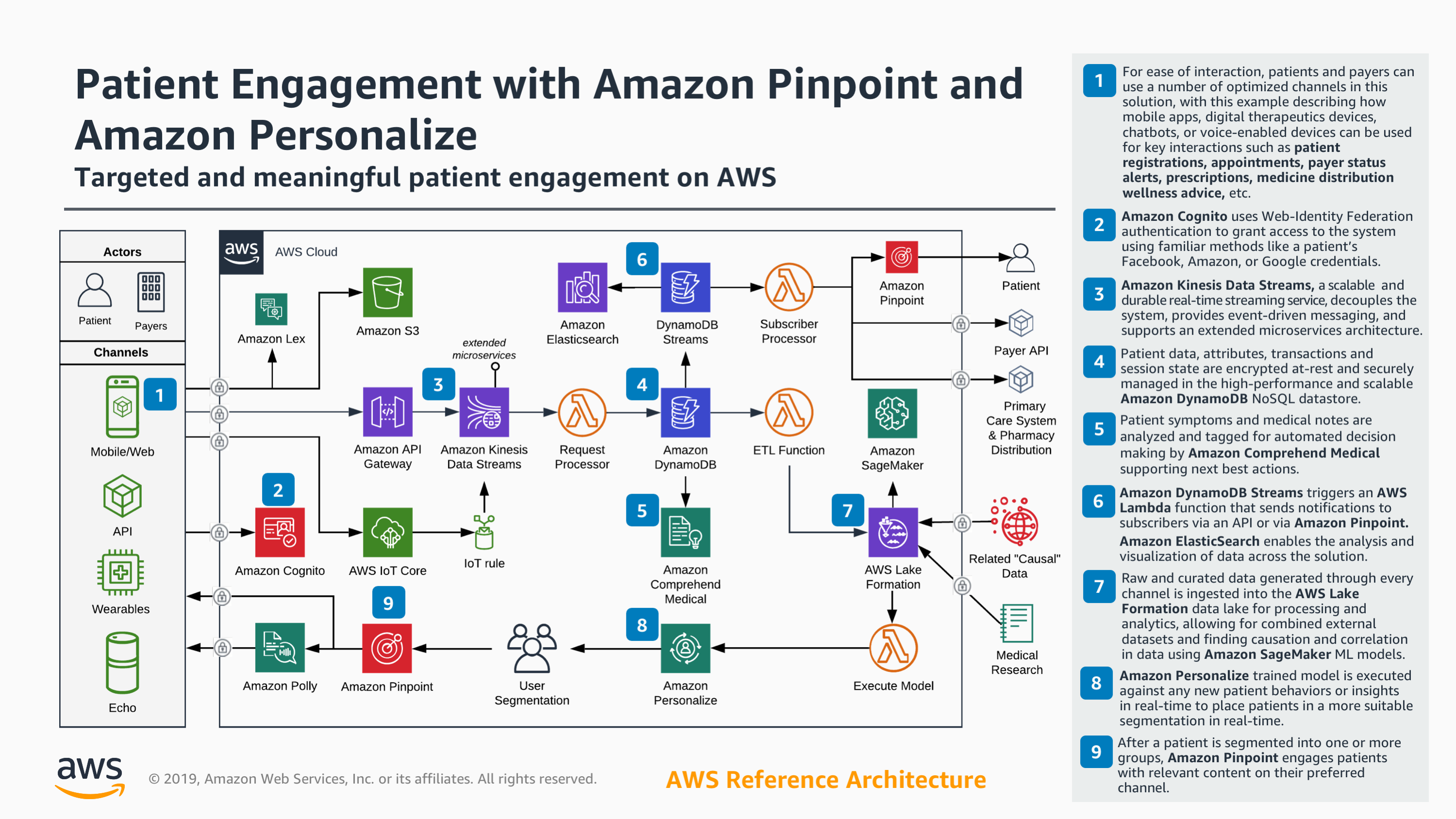 aws-reference-architecture-patient-engagement