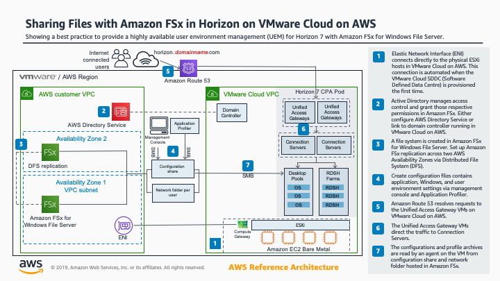 Dateien freigeben mit Amazon FSx in Horizon auf VMware Cloud on AWS