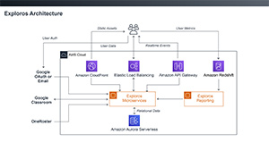 Exploros-AWS-Diagram-Exploros-Architecture-300wide