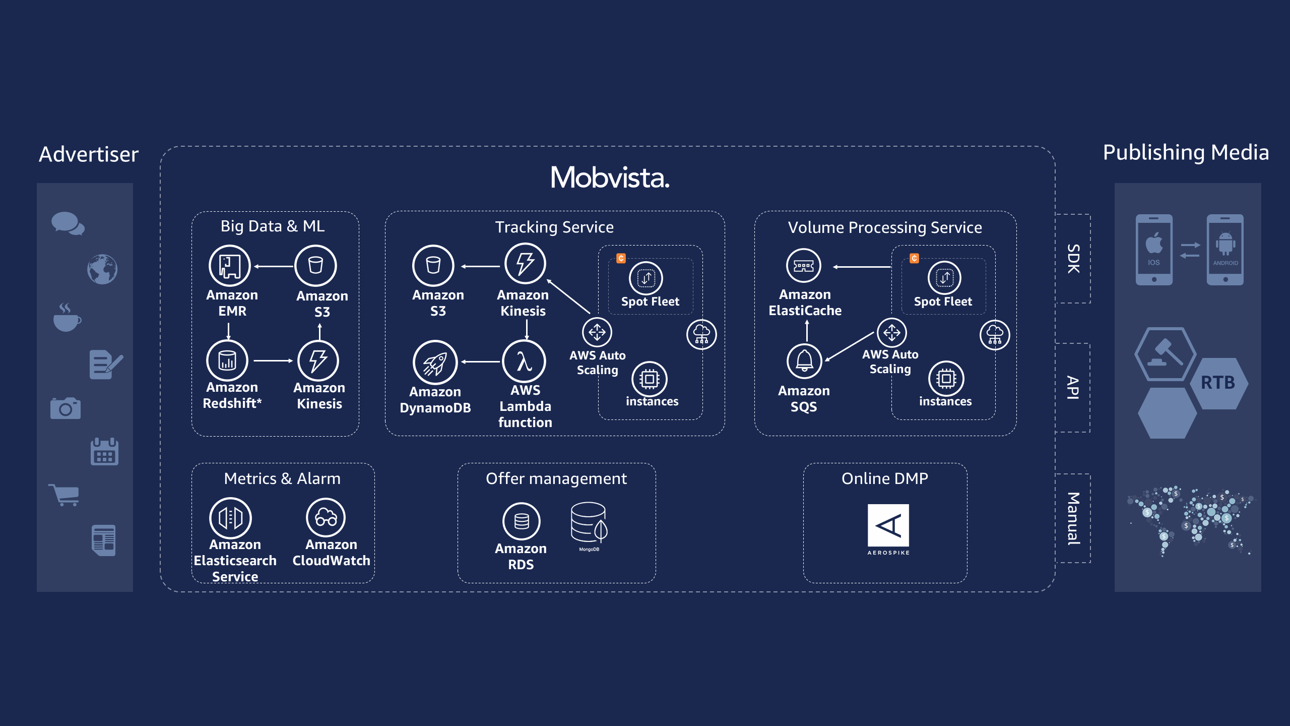 Mobvista Reference Architecture