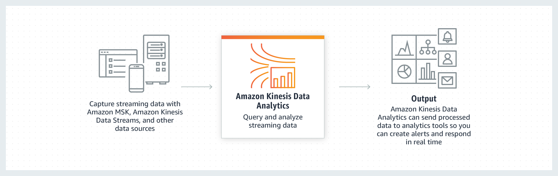 Amazon Kinesis Data Analytics 的運作方式
