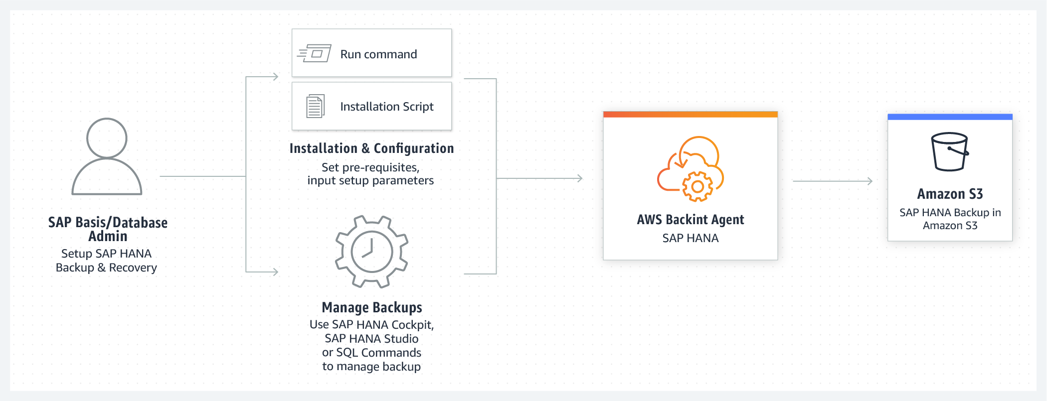 How AWS Backint Agent works