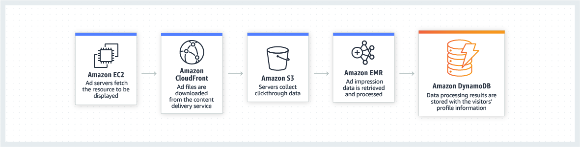 product-page-diagram_DynamoDB_ADs