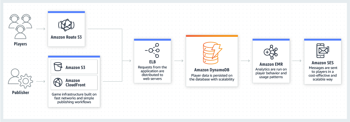 product-page-diagram_DynamoDB_Gaming
