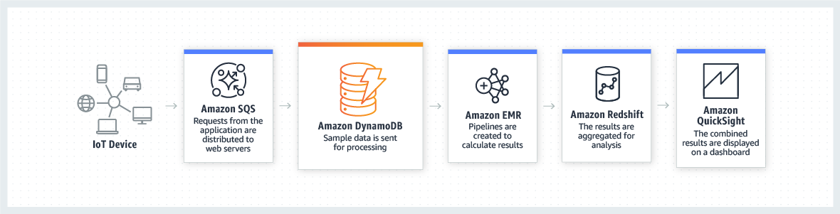 product-page-diagram_DynamoDB_IoT