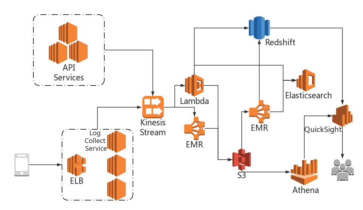 Shareit Case Study Amazon Web Services Aws Cloudpath Wireless Network Diagram Arch Diag