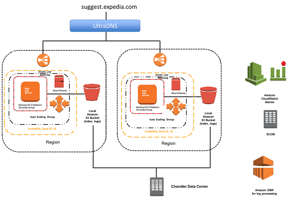 Expedia case study amazon web services aws for Online architect services