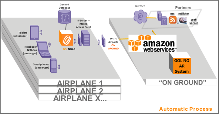 GOL Airlines Architecture Diagram