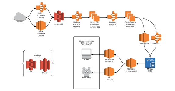 Aws Case Study Hg Data