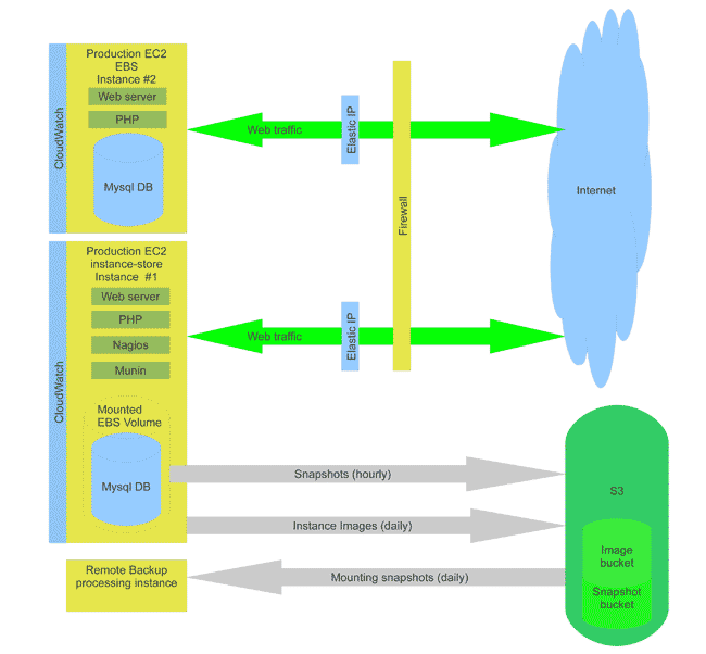 Hotelogix Architecture Diagram