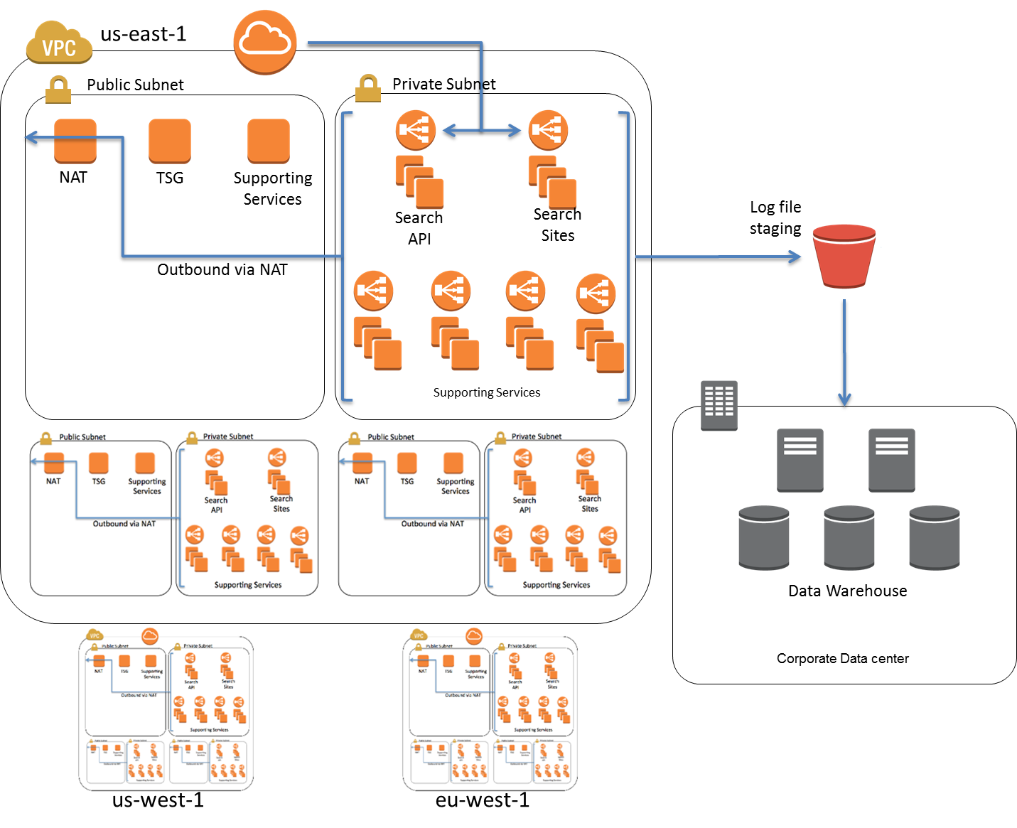 aws redshift case studies Case studies  redshift, the aws petabyte data warehouse solution, is  designed to offer fast query performance with the use of columnar.