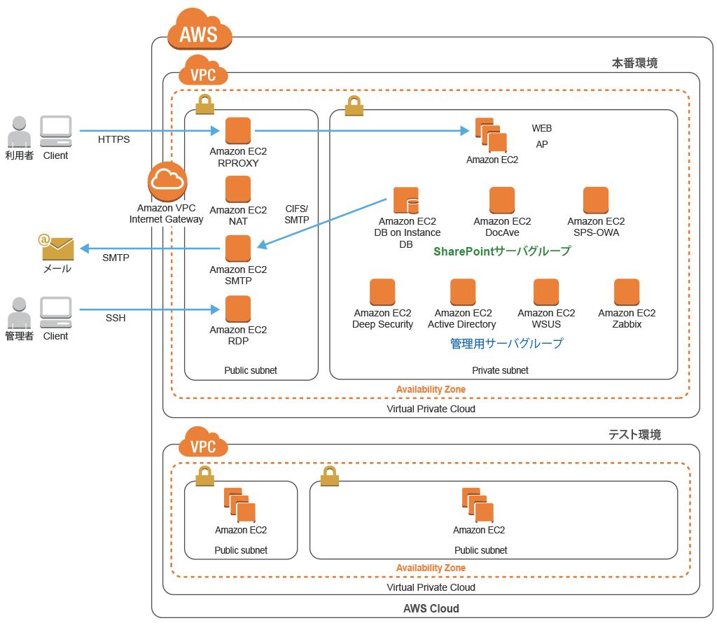 AWS Case Study: Ricoh Company, Ltd  | Amazon Web Services (AWS Japanese)