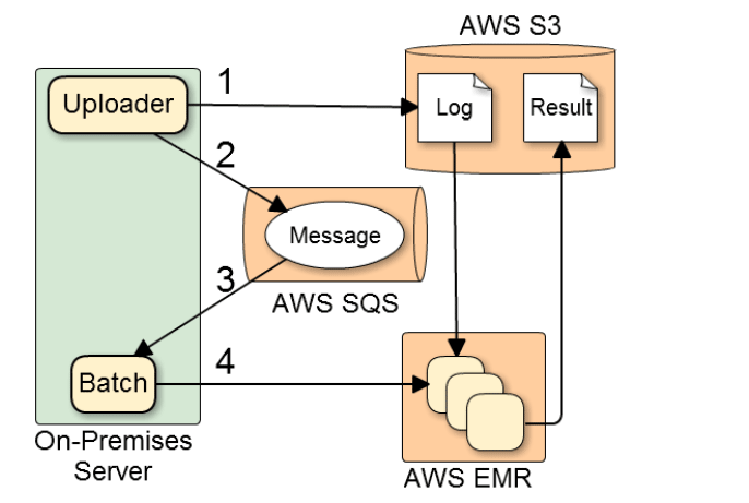 so-net_arch_diagram