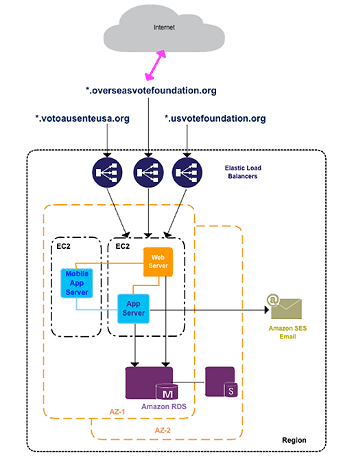 Overseas Vote Foundation Architecture Diagram