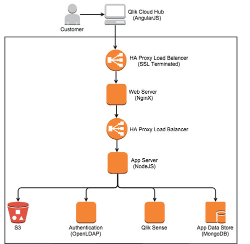 Aws case study qlik for Architecture qlikview