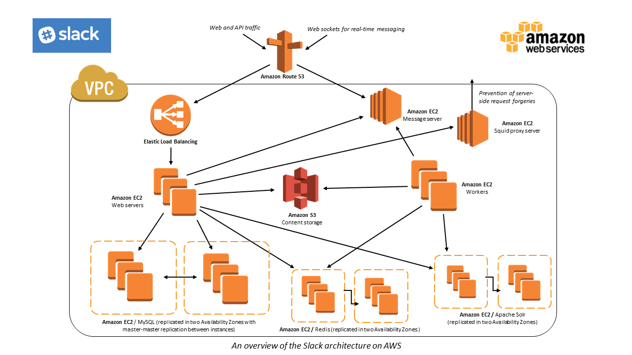 slack case study � amazon web services aws