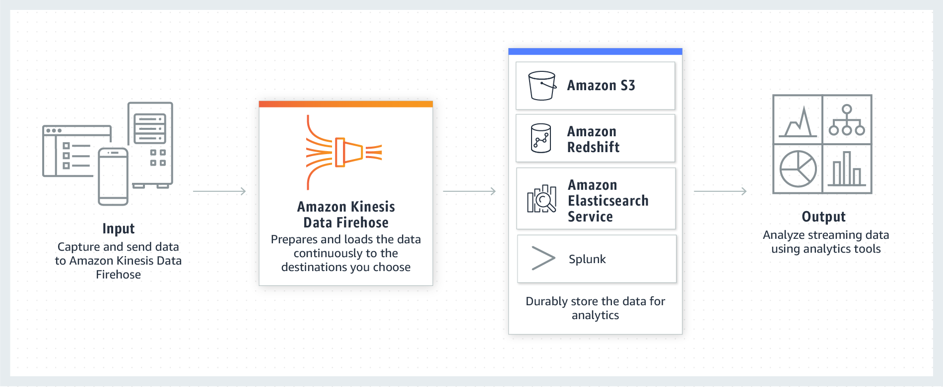 How Amazon Kinesis Data Firehose works