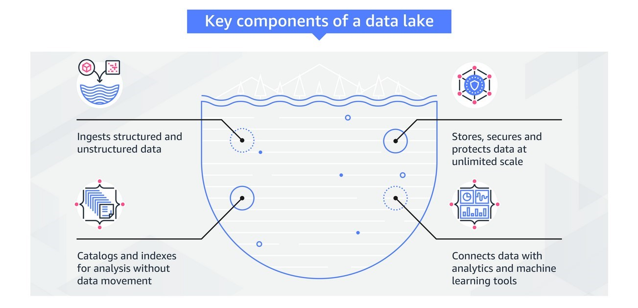 Key components of a data lake