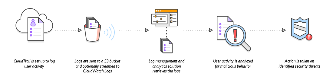 diagram_cloudtrail_securityanalysis
