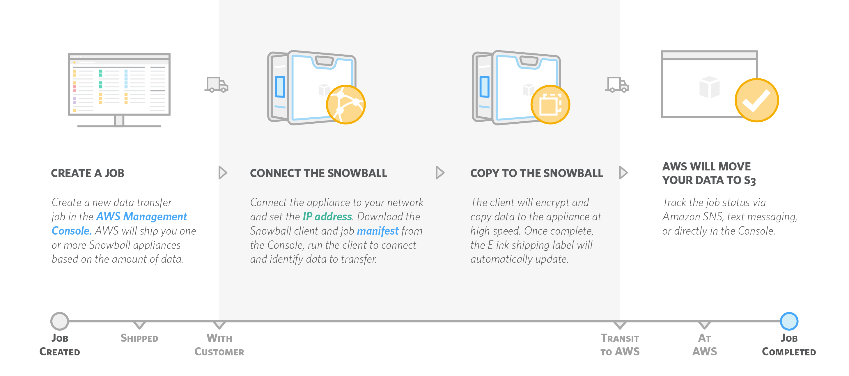 Snowball-How-It-Works