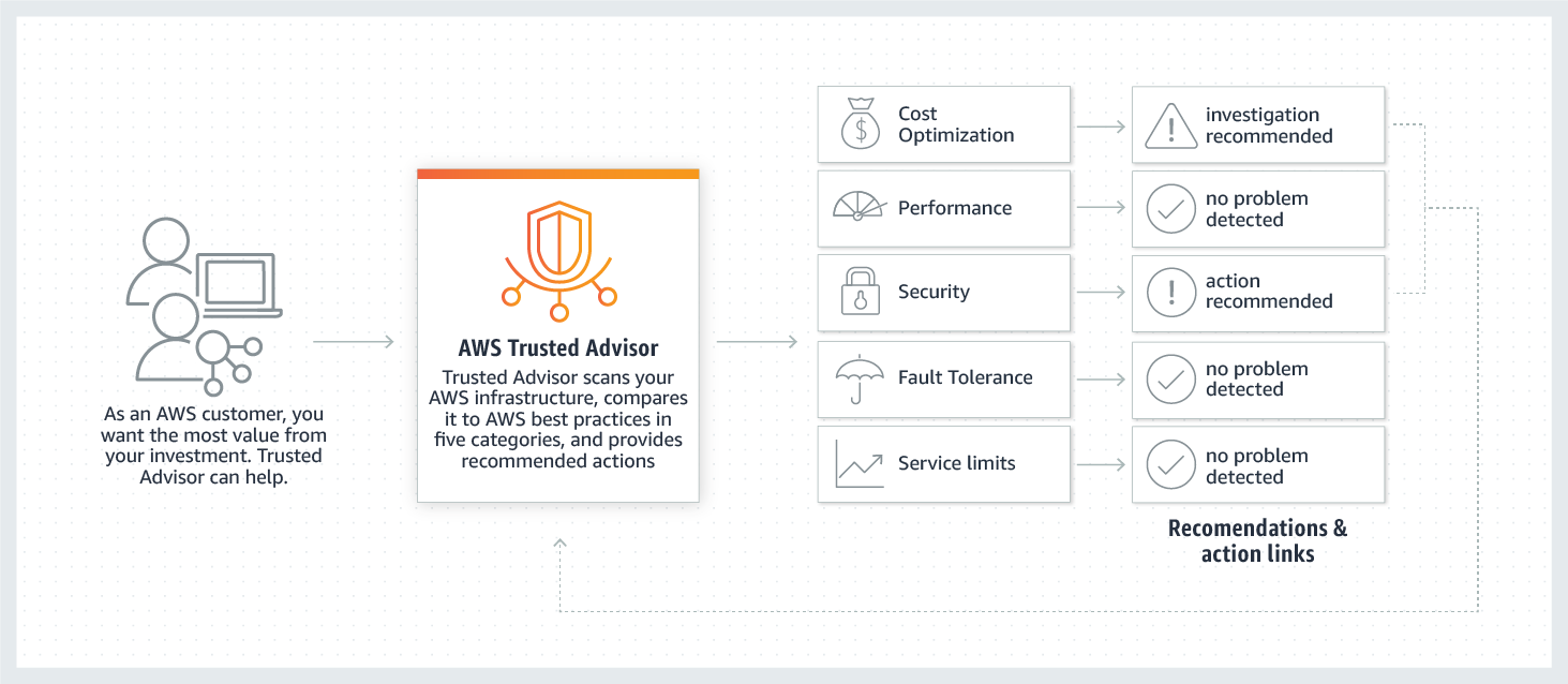 How Trusted Advisor Works