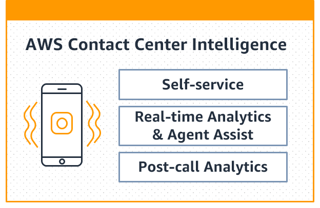Contact Center Intelligence features
