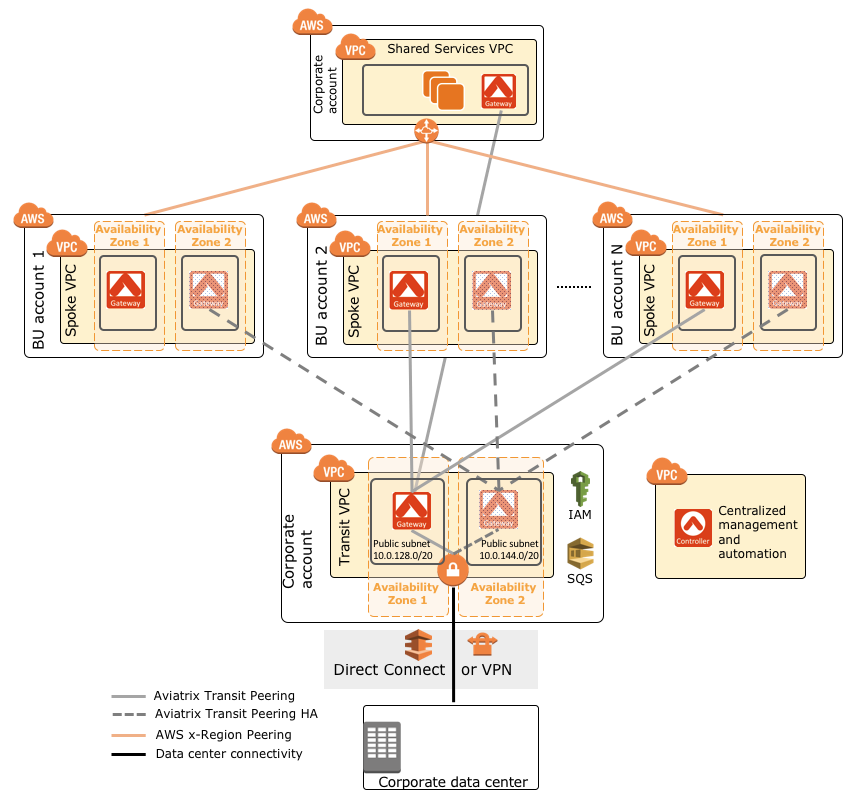 aviatrix-global-transit-hub-architecture-on-aws