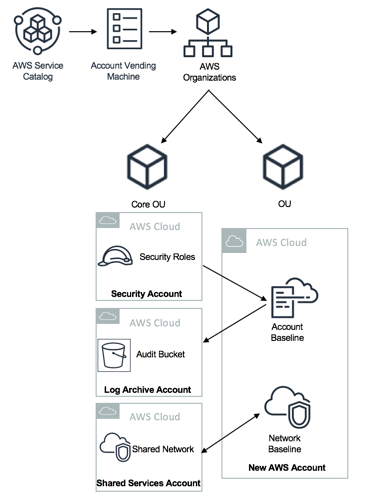 aws-landing-zone-account-vending-architecture