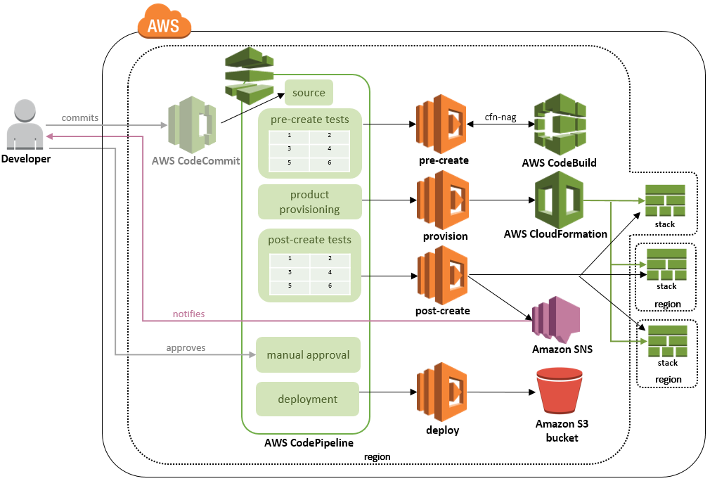 aws-service-catalog-validation-pipeline