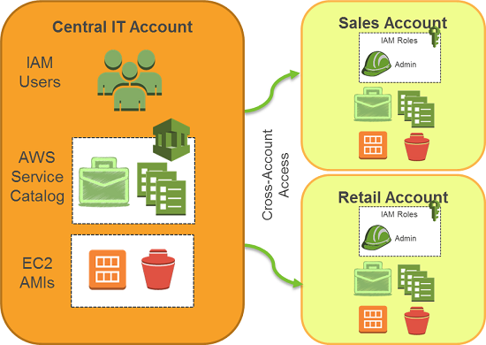 central-it-account-2